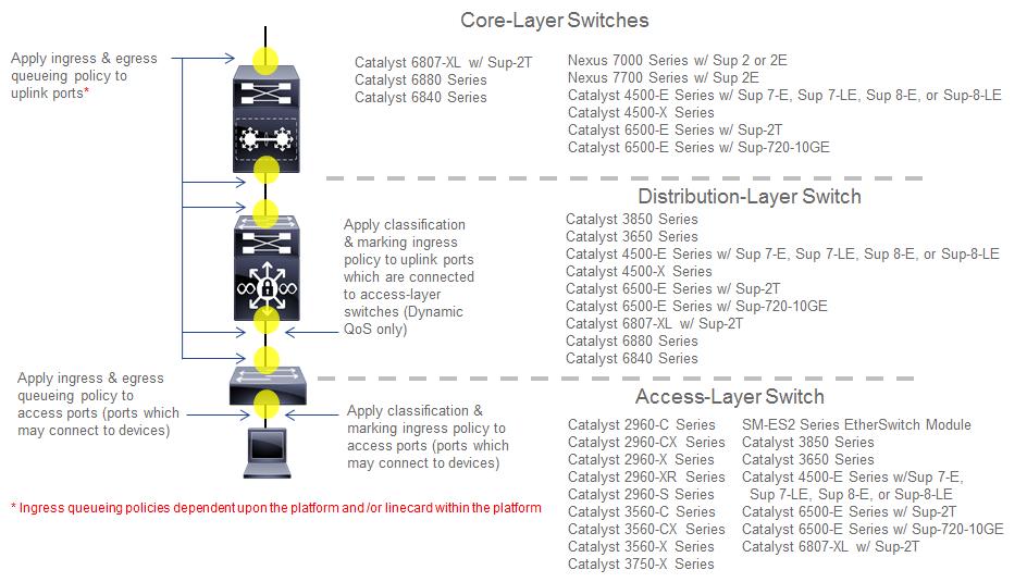 Chapter 8: Campus LAN Static QoS Design — EasyQoS 1 6 latest