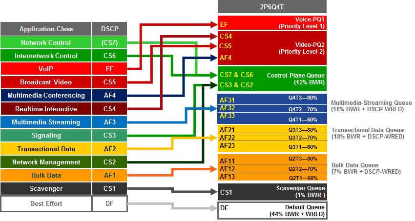 Chapter 9: Catalyst and Nexus Switch Platform Queuing Design