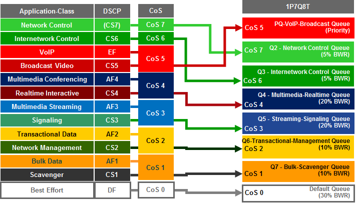 Chapter 9: Catalyst and Nexus Switch Platform Queuing Design